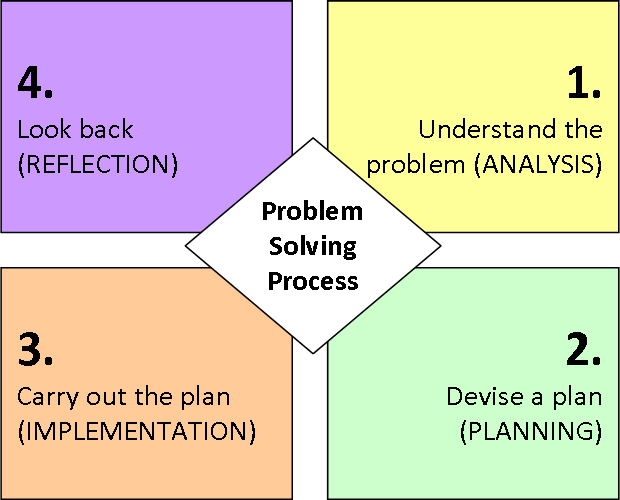 what are polyas problem solving steps